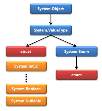 System.ValueType Inheritence